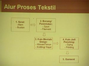 Materi All About Textile